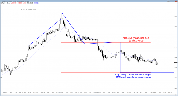 Bear channel price action in Forex chart, and possible measured d move candlestick pattern