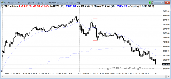 The Emini candlestick pattern was a bear trend day for swing traders.