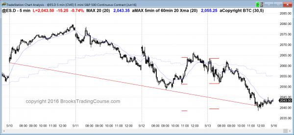 The Emini price action was bearish today.