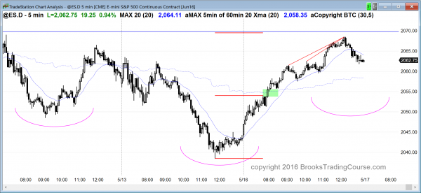 strongly bullish price action in the emini today