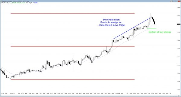 The Forex candlestick pattern is a wedge top.