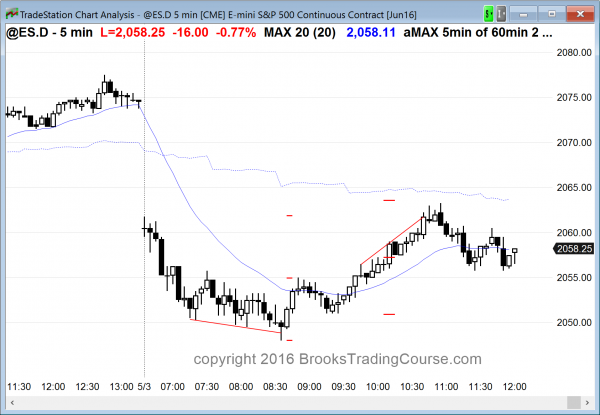The candlestick pattern was a head and shoulders bottom for the Emini day traders today.