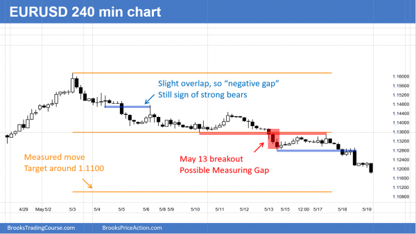 The EURUSD Forex chart has a climax candlestick pattern.