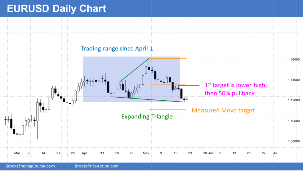 EURUSD Forex candlestick pattern is a triangle.