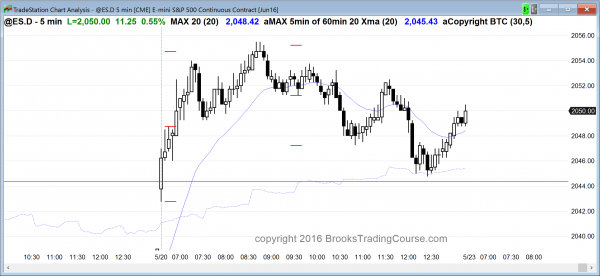 The price action in the Emini was a limit order market.
