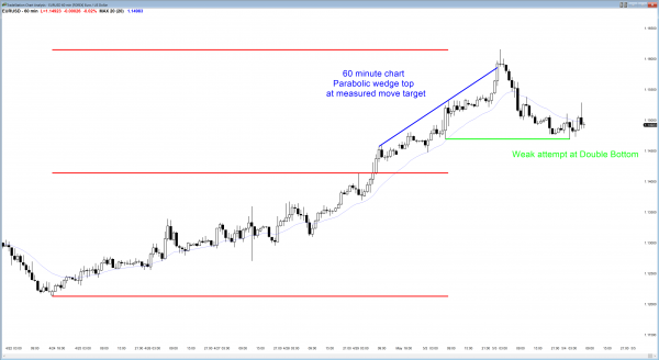 The Forex chart has confusing candlestick patterns