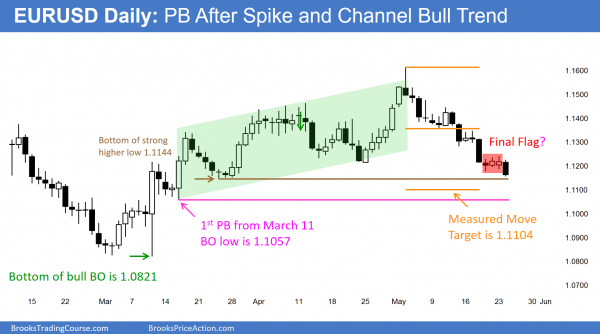 The EURUSD Forex candlestick pattern has climactic price action.