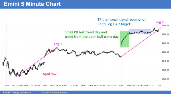 The Emini price action was strong for the bulls, who got a bull trend day for their candlestick pattern.