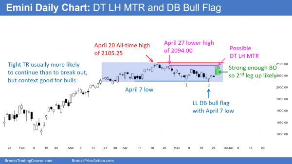 The price action on the daily chart is good for the S&P500 Emini futures bulls who see a breakout candlestick pattern.