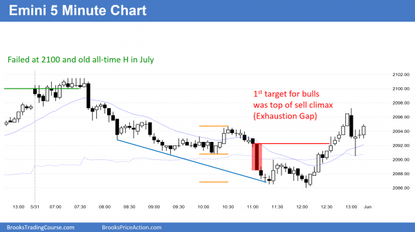 trading range price action and reversal candlestick pattern in the emini