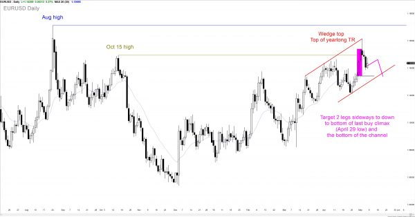 EURUSD Forex day traders still see a pullback after a buy climax as the candlestick pattern.