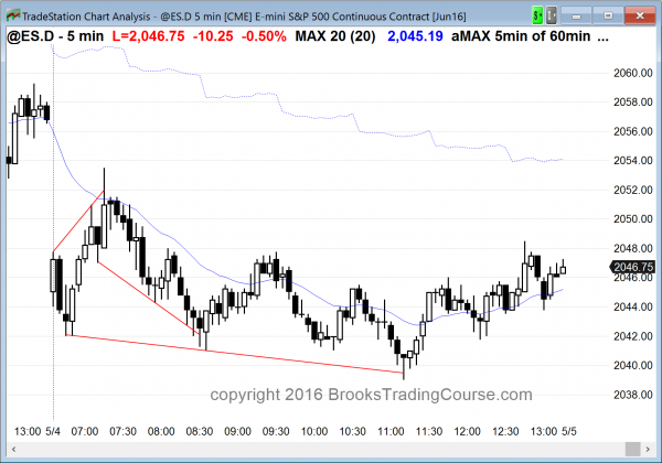 the emini had a wedge bottom candlestick pattern for day traders today.