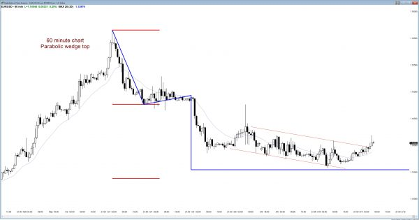 Online Forex market traders see a trend reversal up from support.