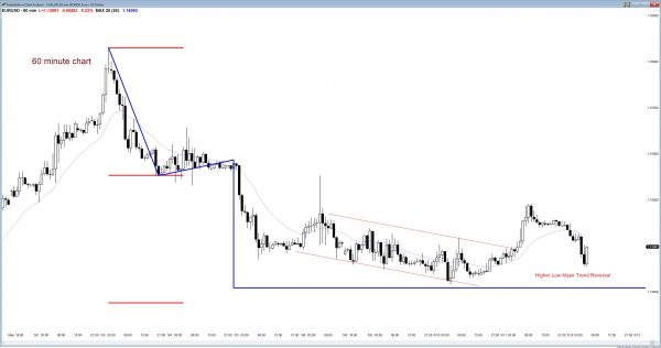 EURUSD Forex price action forming major trend reversal candlestick pattern.