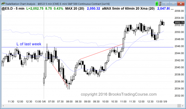 After a wedge bottom candlestick pattern, the price action was good for Emini bull scalpers.