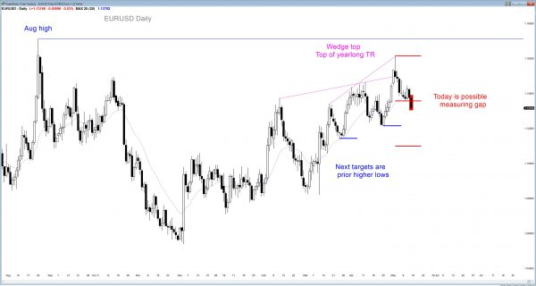 The EURUSD Forex chart has a wedge top candlestick pattern.