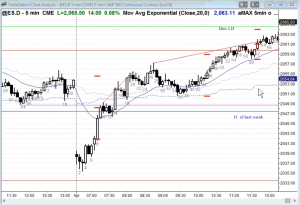 ES Chart Scalp or Swing Supplement Income