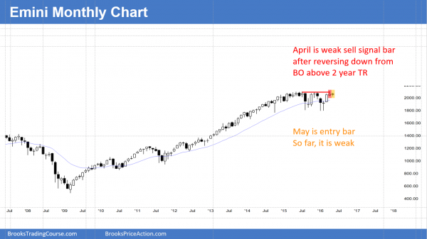 S&P Emini futures market analysis weekly report for May 21, 2016.  Those learning how to trade the markets see that the monthly sell signal triggered by this week falling below last month's low, which was a reversal candlestick pattern on the monthly chart.