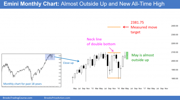S&P Emini futures market analysis weekly report for May 28, 2016. Those learning how to trade the markets see that the monthly sell signal was bought, and this month's candlestick pattern on the monthly chart will probably be an outside up bar.
