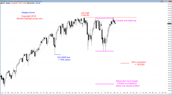 S&P Emini futures market analysis weekly report for May 14, 2016. Those who trade the markets for a living see a trading range after an 11 week bull micro channel, which is a buy climax on the Emini weekly chart.