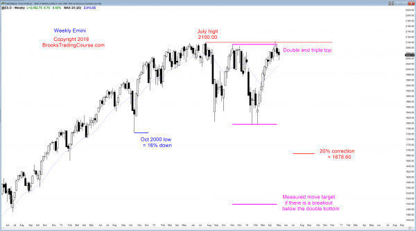 S&P Emini futures market analysis weekly report for May 7, 2016. Those who trade the markets for a living see a bull flag after an 11 week bull micro channel, which is a buy climax on the Emini weekly chart.
