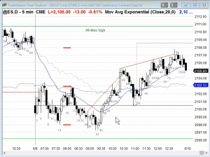 Ask Al Brooks ES Chart Skunk Stops Example 2