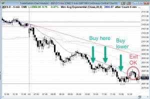 Ask Al Brooks ES Chart Buying Low Scaling In