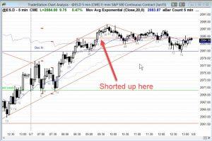 Ask Al Brooks ES Chart Shorted Above B35