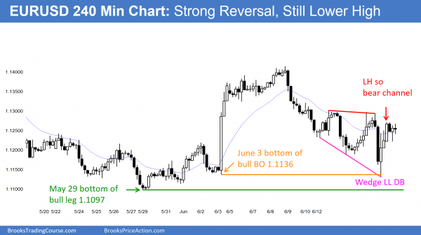 Future trading strategies after a buy climax will also work for the EURUSD Forex chart.