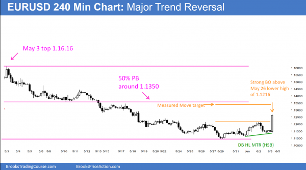 Forex online day traders see a reversal candlestick pattern for today's price action.