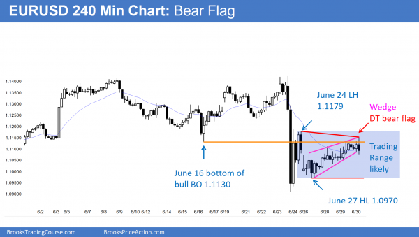 EURUSD bear flag for Futures trading strategies after a buy climax.