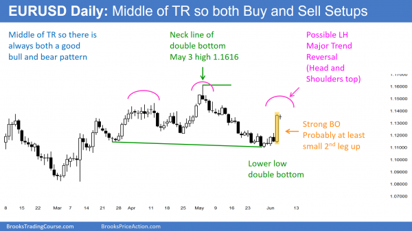 The EURUSD Forex chart has bull and bear candlestick patterns and neutral price action.
