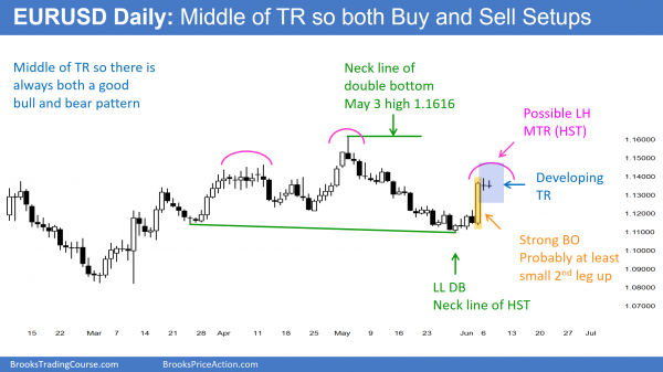 EURUSD day traders see a trading range as the Forex candlestick pattern.