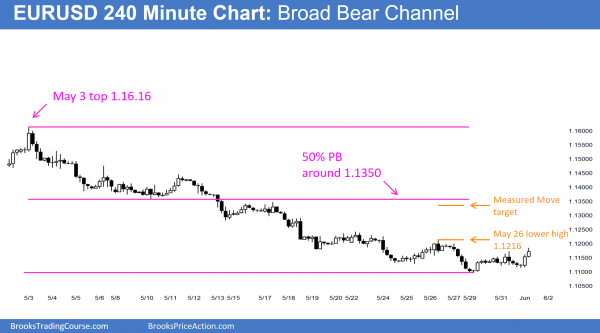 The EURUSD Forex chart's candlestick pattern is a bear channel.