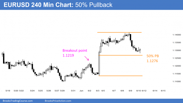 The 50% pullback in the EURUSD Forex chart is giving day traders a chance to learn how to trade developing price action reversals