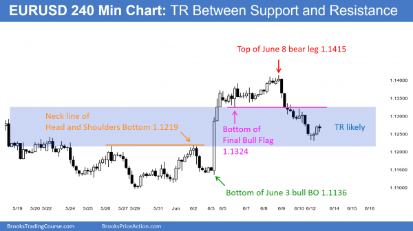 Learn how to daytrade at support and resistance on the EURUSD Forex chart.