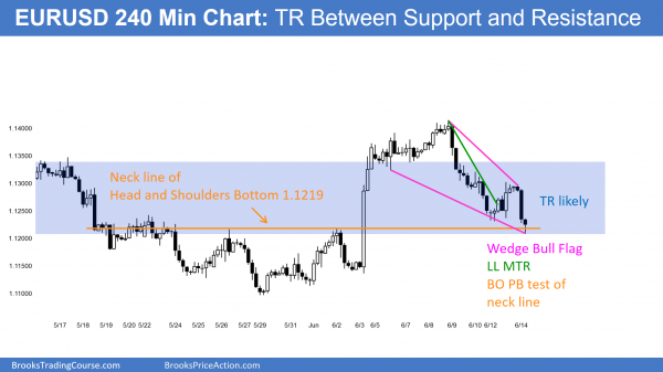 Learn how to daytrade candlestick reversal patterns at support on the EURUSD Forex chart