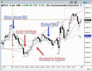 Ask Al ES Chart Trade Management Short Bar 14