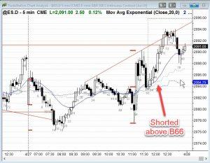 Ask Al ES Chart Trade Management Short bar 66