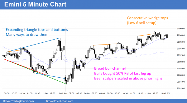 The Emini candlestick pattern today was a triangle.