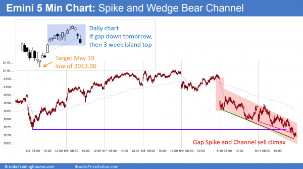The bear trend and double bottom in the Emini is creating a chance to learn how to daytrade at support