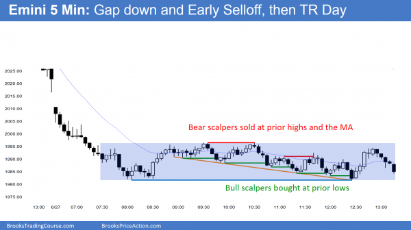 Brexit sell climax intraday trading techniques led to trading range price action in the Emini.