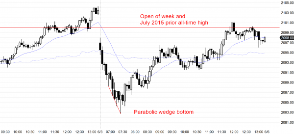 The emini had a parabolic wedge bottom for its candlestick pattern and then strong bull price action
