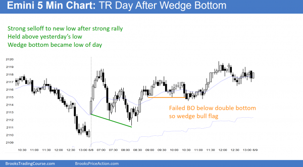 The emini candlestick pattern for day traders was the wedge bottom. The price after was not strongly bullish.