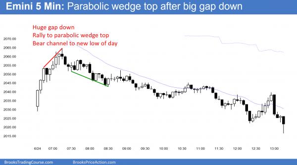 emini parabolic wedge top candlestick pattern.