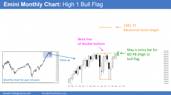 S&P Emini futures market analysis weekly report for June 4, 2016.  Those learning how to trade the markets see that last month formed a buy signal bar, and this month's candlestick pattern on the monthly chart is the entry bar.