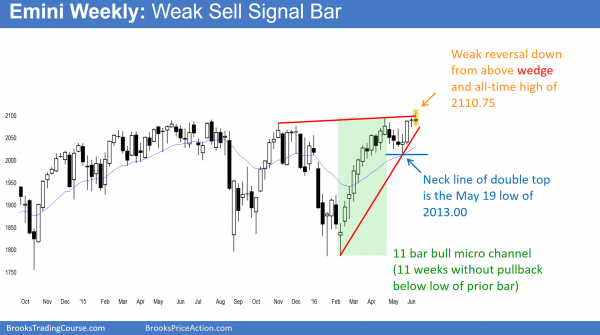 S&P Emini futures market analysis weekly report for June 11, 2016. Those who trade the markets for a living see weak bear reversal bar and weak price action by the bulls on the weekly chart.