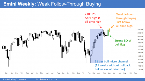 S&P Emini futures market analysis weekly report for June 4, 2016. Those who trade the markets for a living see weak follow-through price action by the bulls on the weekly chart.