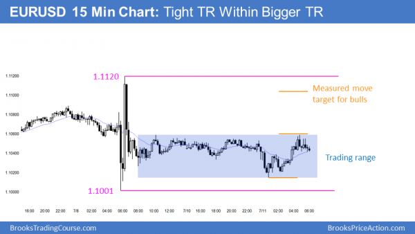The FOrex chart is in a tight trading range