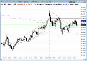 Ask Al 66 ES Chart Trading Room Sample Commentary